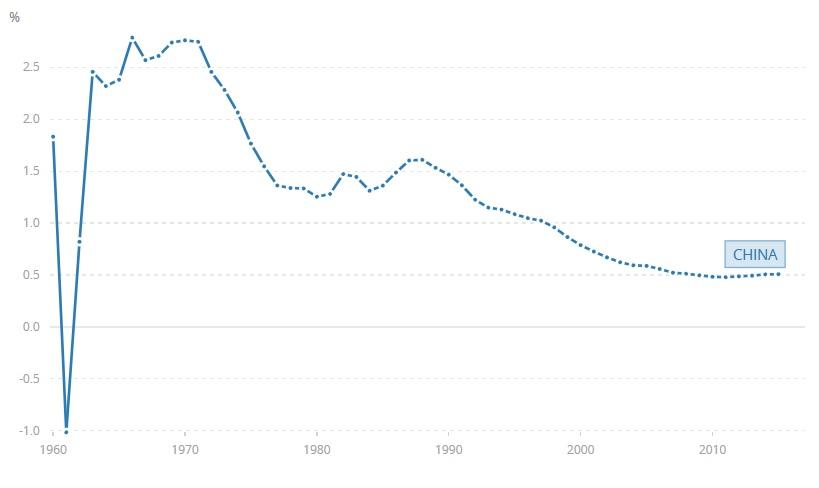 china population growth world bank graph
